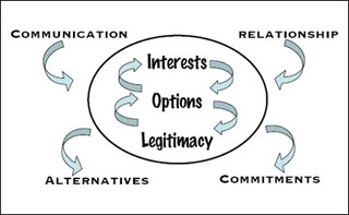 The Art and Science of Negotiation course image