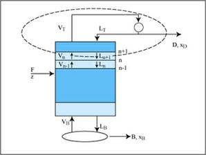 Separation Processes course image