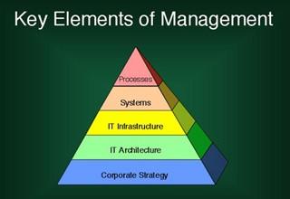Practical Information Technology Management course image