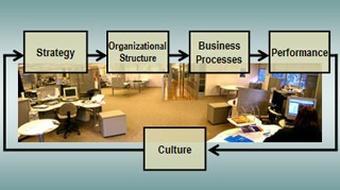 Strategic Management II course image