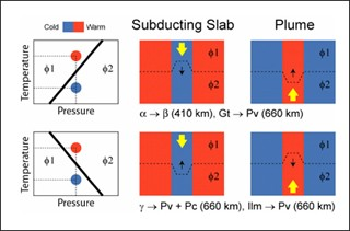 Phase Transitions in the Earth's Interior course image