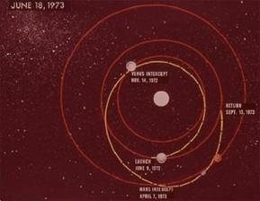 Astrodynamics course image