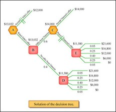 Data, Models, and Decisions course image