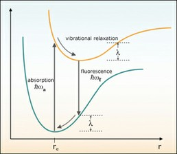 Advanced Chemical Experimentation and Instrumentation course image