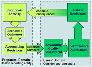 Financial and Managerial Accounting course image
