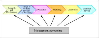 Management Accounting and Control course image