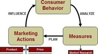 Special Seminar in Marketing: Marketing Management course image