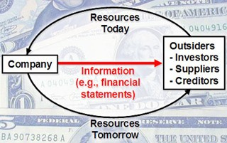 Financial Accounting course image