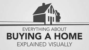 Everything About Buying A Home Explained Visually