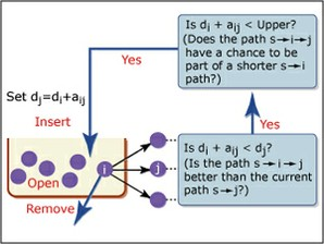 Dynamic Programming and Stochastic Control course image