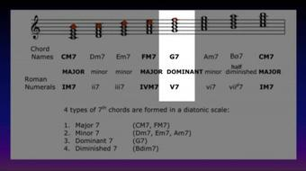 Circle of 5ths # 4:  Predict Chord Progressions of Songs - iii7, vi7, ii7, V7, I course image