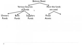 Learn to Read a Balance Sheet course image