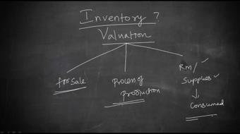 Accounting Inventory Valuation (College Level) course image