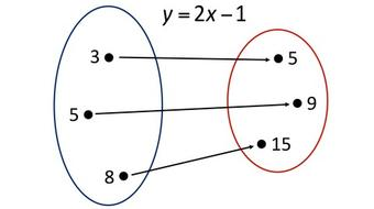 The Basics of Relations and Functions course image