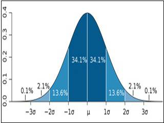 Statistical Thinking and Data Analysis course image