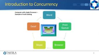 Java By Example (Section 10) - Concurrency course image