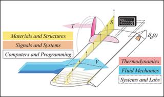 Unified Engineering I, II, III, & IV course image