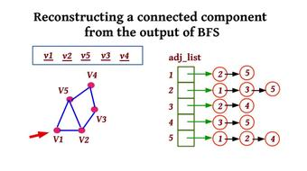 Graph application : Minimum Spanning Tree algorithm : Theory and implementation course image
