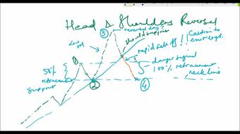 Technical Analysis of Financial Markets - Forex, Stocks, Bonds, Futures - Part 4 - Patterns contd. course image