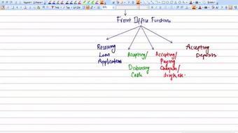 Basics of Banking operations course image