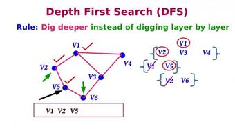 Graph Traversal : Depth First Search and Breadth First Search course image