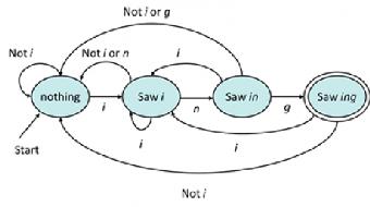 Automata course image