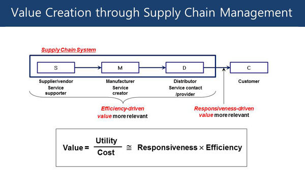 Supply Chain Management: A Learning Perspective  course image