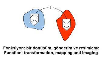 Çok değişkenli Fonksiyon I: Kavramlar / Multivariable Calculus I:  Concepts course image