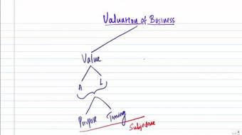 Valuation of Goodwill for CA / CFA / CMA Exams course image