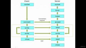 Java Network Programming - TCP/IP Socket Programming course image