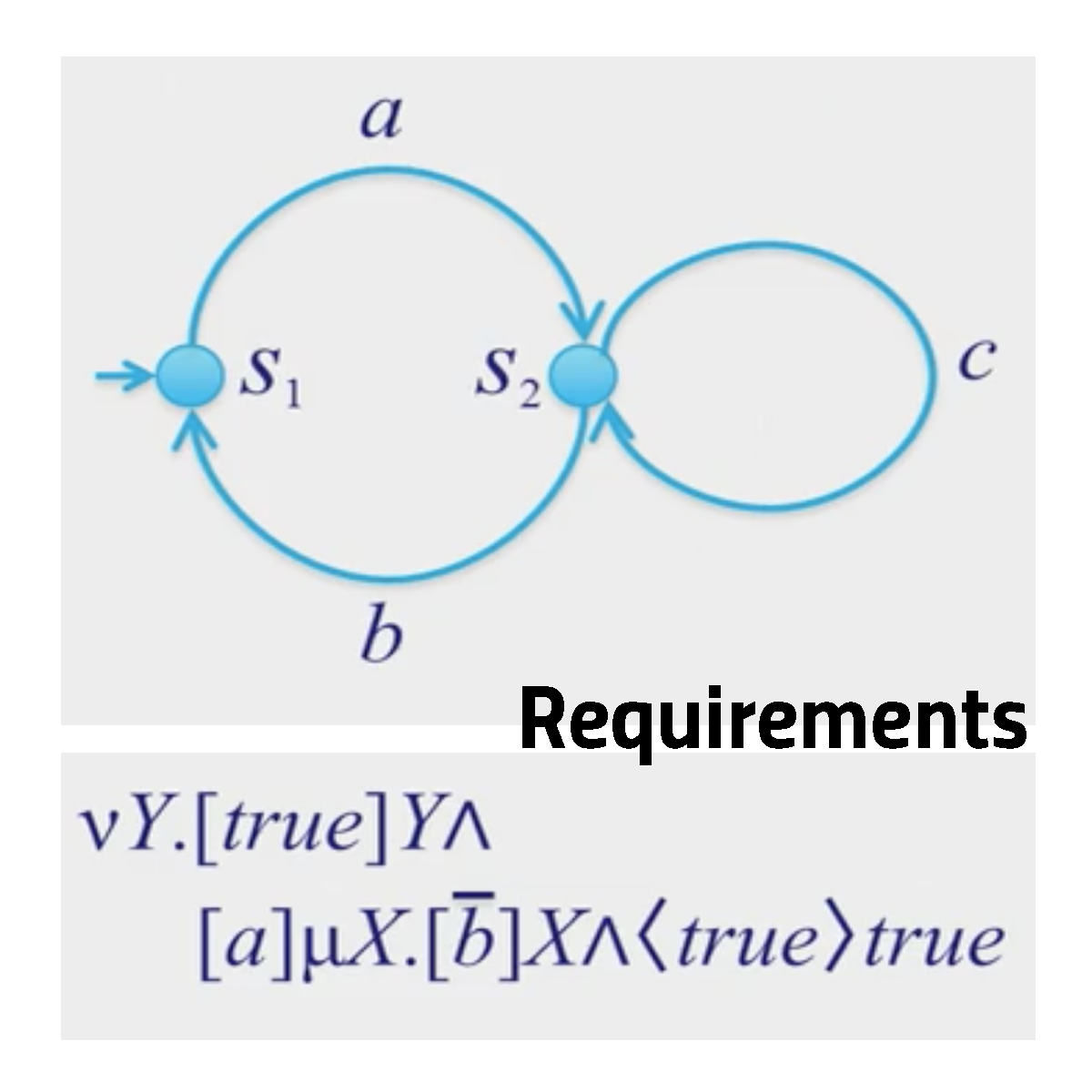System Validation (3): Requirements by modal formulas course image