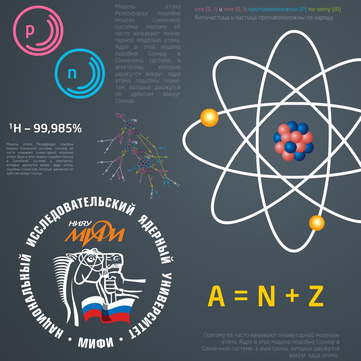 Элементы атомной и ядерной физики course image