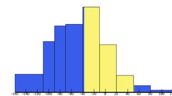 Introduction to Statistics: Descriptive Statistics course image