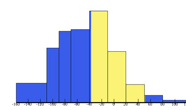 Introduction to Statistics: Descriptive Statistics course image