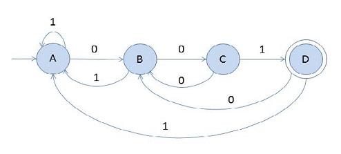 Automata Theory course image