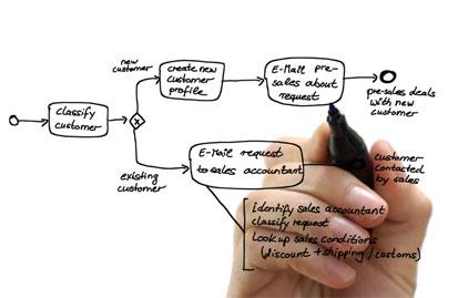 BPMN Meets DMN: Business Process and Decision Modeling course image