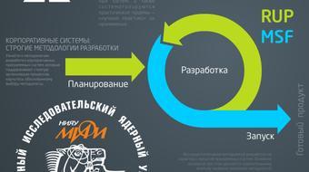Разработка корпоративных систем. Часть 2. Строгие методологии разработки course image