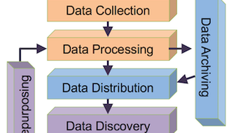 Data Management course image