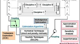Multidisciplinary System Design Optimization course image