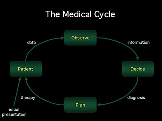 Medical Computing course image