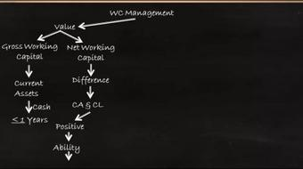 Financial Management Working Capital Management course image