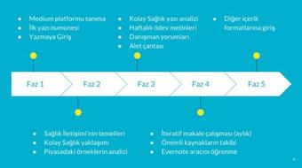 Sağlık İletişimi course image