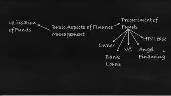 Financial Management - A Complete Study course image