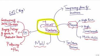 Accounting for Joint Venture course image