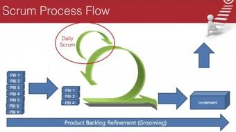 Product Creation Quickstart: The Three Key Scrum  Roles, Product Owner, Scrum Master and Dev Team course image