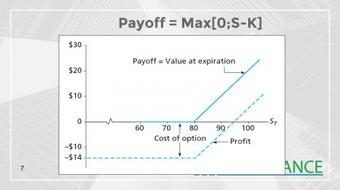 The Main Options Derivatives On The Financials Markets course image