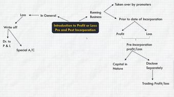 Profit or Loss Pre and Post Incorporation course image