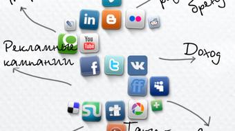 SMM-кампания: цели, стратегия, алгоритм, SMM-активности course image