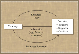 Introduction to Financial and Managerial Accounting course image