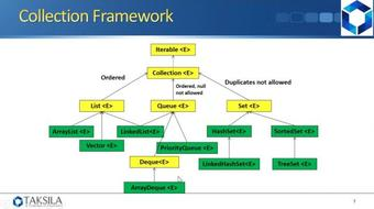 Java By Example (Section 11) - Collections course image